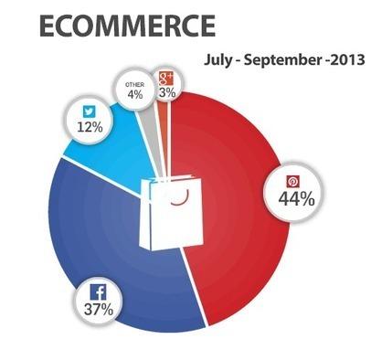 Partage social : Pinterest roi du e-commerce devant Facebook et Twitter - Pinterest Marketing & Réseaux Sociaux | introduction au e-commerce | Scoop.it