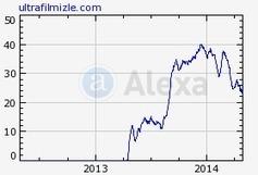 ultrafilmizle.com is worth € 308,880.00 - Premium Website Statistic | 4k film izle | Scoop.it