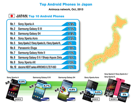 Animoca releases data on the top Android phones in the US vs Japan | Mobile app market | Scoop.it