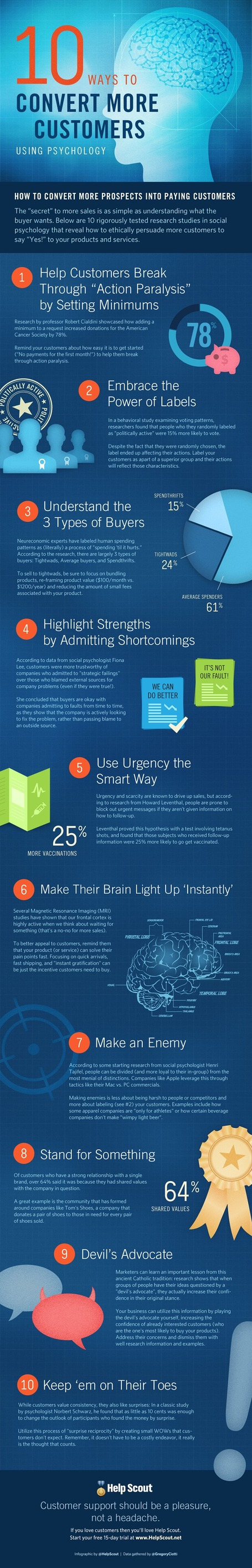 10 Ways to Convert More Customers With Psychology [INFOGRAPHIC] | Actualidad Express | Scoop.it