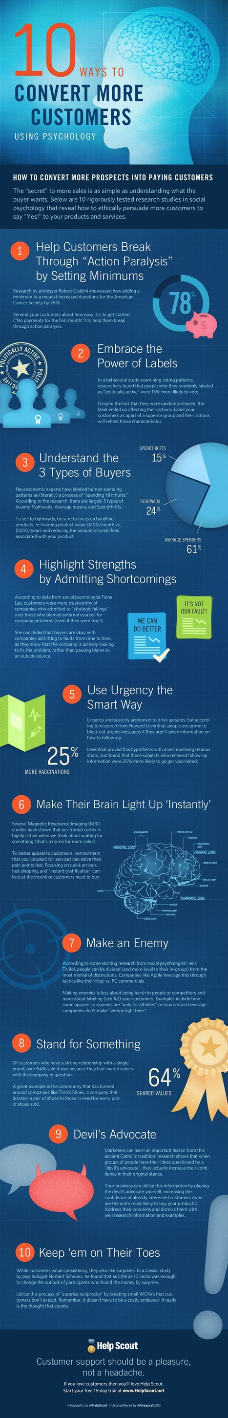 10 Ways to Convert More Customers With Psychology [INFOGRAPHIC] | Market to real people | Scoop.it