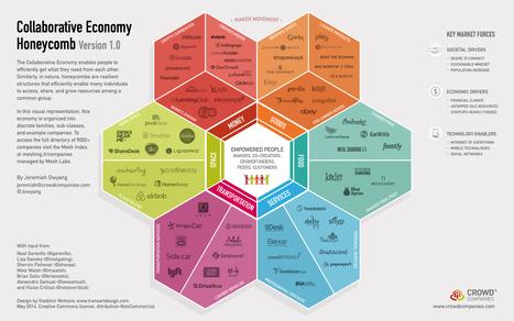[Infografic] Framework: Collaborative Economy Honeycomb | Communication - Consommation - Economie_Mode Pause | Scoop.it