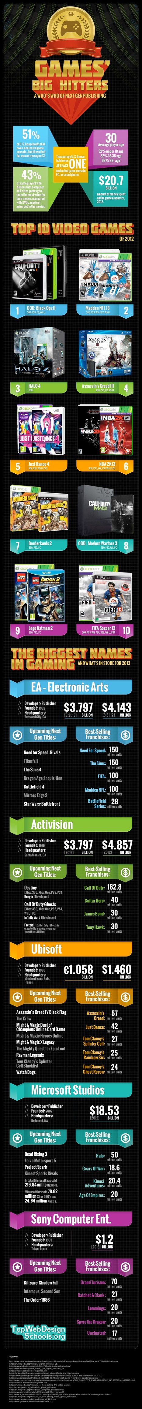 Biggest Names And Their Biggest Games! | Tips And Tricks For Pc, Mobile, Blogging, SEO, Earning online, etc... | Scoop.it