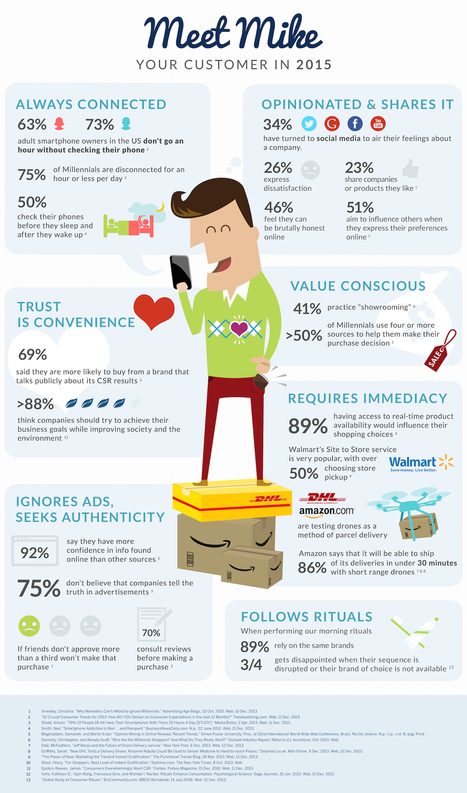 What Are Your Customers Like? Meet Mike, Your Customer in 2015 (INFOGRAPHIC) | Social Media Today | Marketing_me | Scoop.it
