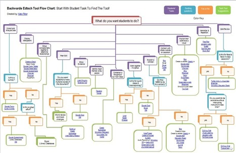Backwards EdTech Flow Chart | elearning resources for technical and higher education | Scoop.it