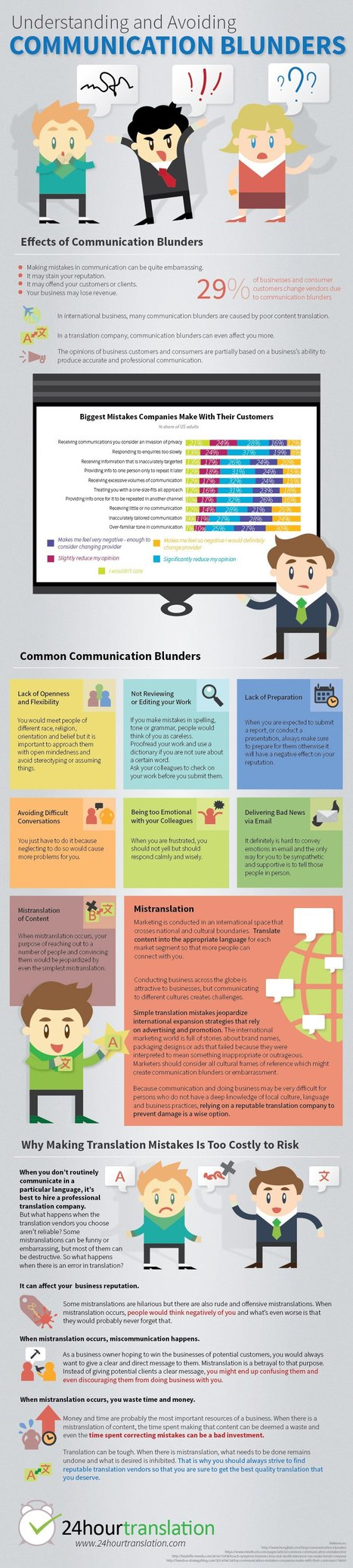 Understanding and Avoiding Communication Blunders | Infographics | Scoop.it