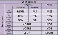 blog pédagogique de FLE (Français Langue Étrang... | Frenchbook : PE-PO | Scoop.it