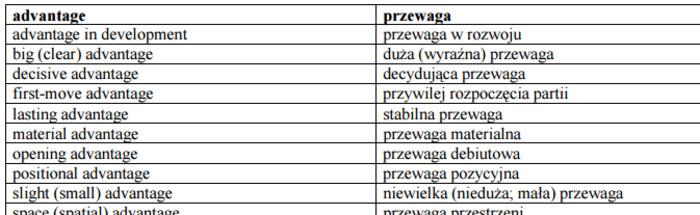 (PL) (EN) (PDF) - Chess terms dictionary / Słownik szachowy | Marcin Maciąga | Glossarissimo! | Scoop.it