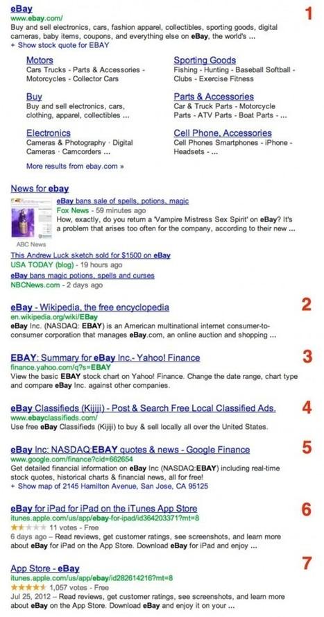 Google montre 7 résultats de recherche sur la 1ère page au lieu de 10   Community Manager : Partagez le meilleur du web 2.0!   Scoop.it