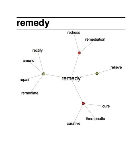 Remedy lesson: Wednesday seminars | TELT | Scoop.it
