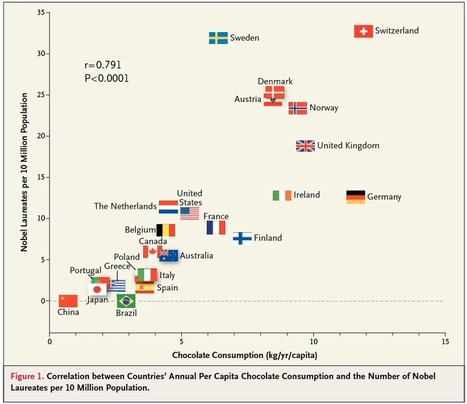 Chocolate consumption and Nobel Prizes: cause or correlation? | Plant Biology Teaching Resources (Higher Education) | Scoop.it