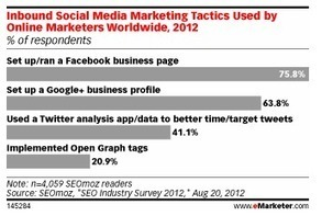 56% des marketeurs pensent que Google+ va bientôt influencer les SERPs - Etude | Chiffres et infographies | Scoop.it