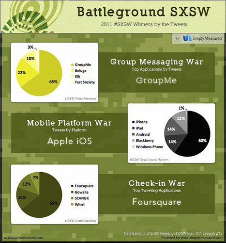 South By Southwest stats highlight social networking, device usage | Social Networks & Social Media by numbers | Scoop.it