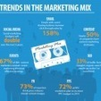 2014 Marketing Statistics Every CMO Should Know [Infographic] | Social Media, SEO, Mobile, Digital Marketing | Scoop.it