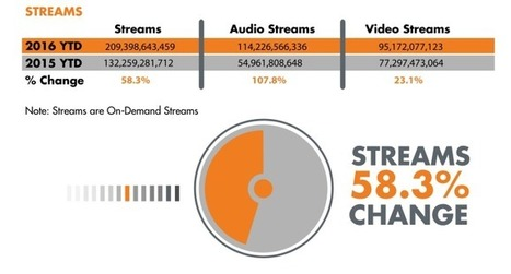 Spotify > YouTube as audio streaming surpasses music videos | MusIndustries | Scoop.it