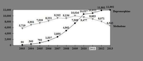 More Buprenorphine Than Methadone Reports in 2013   addiction and its treatment   Scoop.it