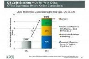 Les QR codes sont omniprésents en Chine | Objets connectés, Tag2D & Tourisme | Scoop.it