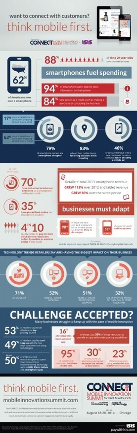 Restaurants Way Behind in Mobile | Restaurant Marketing Tips | Scoop.it