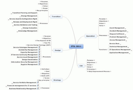 ITIL Service Management: ITIL 2011: Free Mind Map | itil | Scoop.it