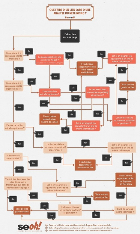 Comment analyser un lien ? | odelattre | Scoop.it