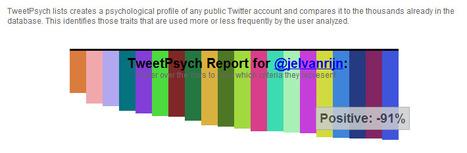 TweetPsych   Visualisatie-tools leernetwerken   Scoop.it