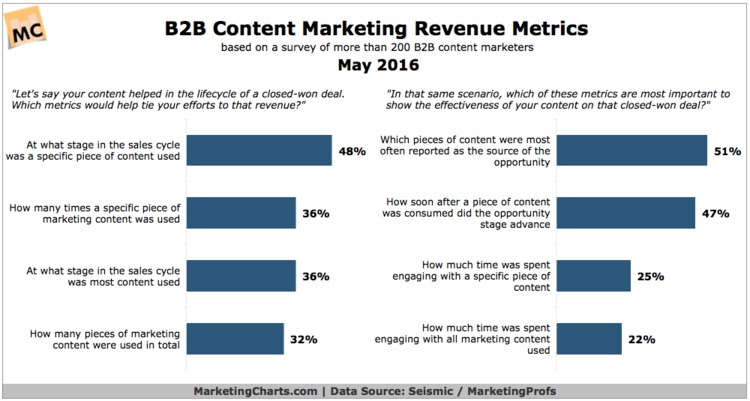 The Metrics B2B Marketers Want to Tie Content to Revenue - Marketing Charts | The Marketing Technology Alert | Scoop.it