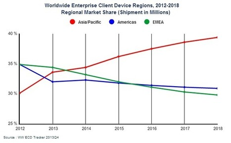 Thin client sales surge in Q4 - ZDNet | Thin Client Warehouse | Scoop.it
