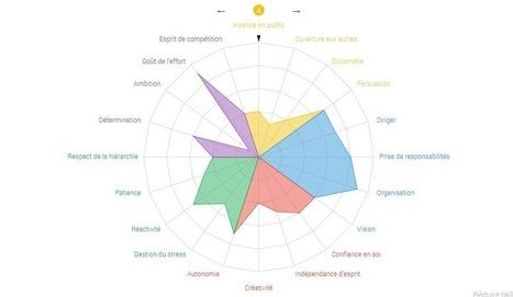 Deux tests pour évaluer votre personnalité et vos envies au travail | Boite à outils E-marketing | Scoop.it