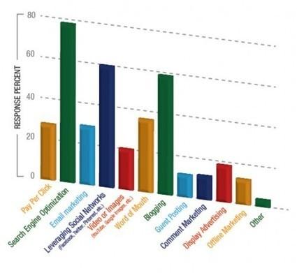 How Affiliates Drive Traffic to Sites in 2013 - - AffiliateTip.com | The CashUnite and Multisocialsuite | Scoop.it