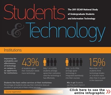 ECAR National Study of Undergraduate Students and Information Technology, 2011 Report | EDUCAUSE | eLearning News Update | Scoop.it