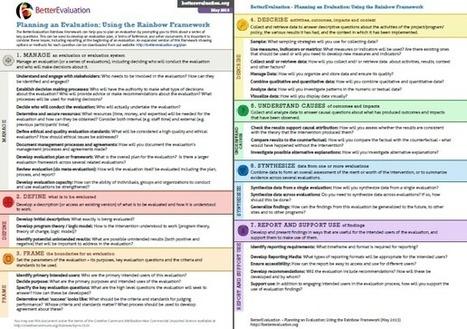 Framework Overview | Better Evaluation | Evaluación Educativa | Scoop.it