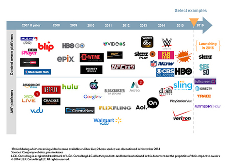 As Streaming TV Blasts Off, Which Services Will Reach Orbit? | Big Media (En & Fr) | Scoop.it