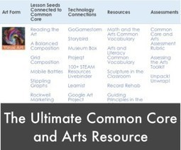 The Ultimate Common Core and Arts Resource-Education Closet | Smarter Balanced Assessment Consortium | Scoop.it