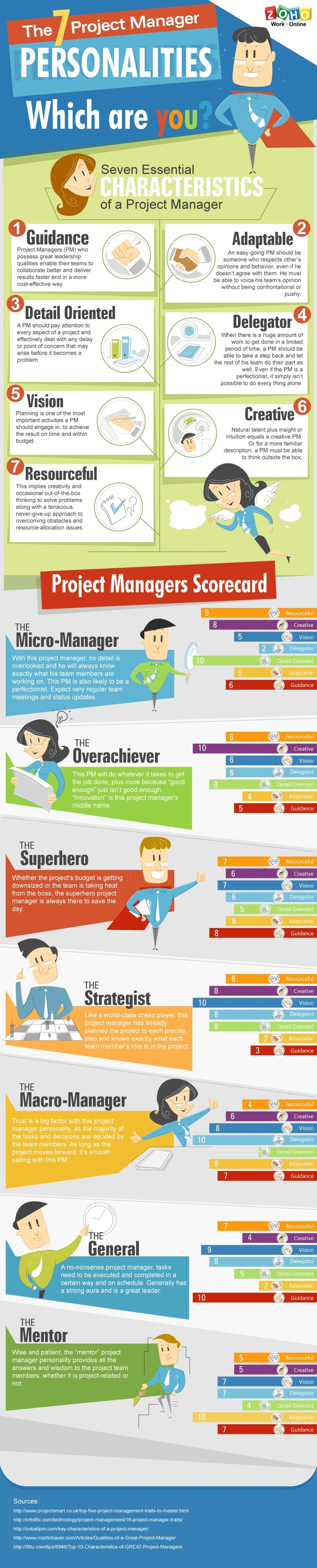 The 7 Project Manager Personalities: Which One Are You? | Excellent Business Blogs | Scoop.it