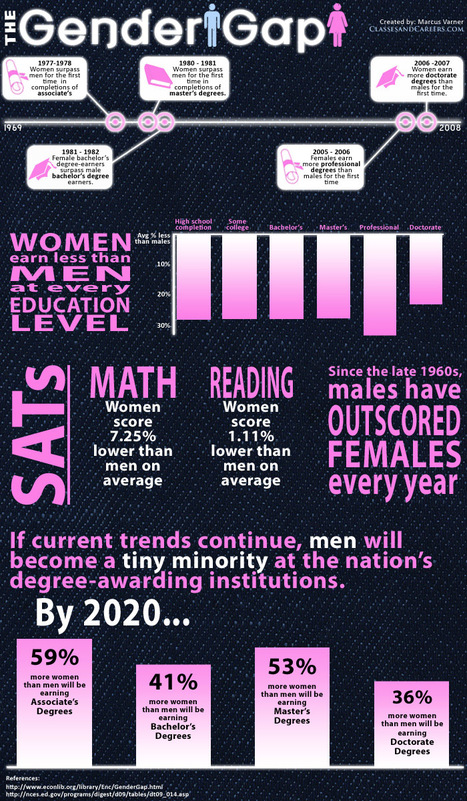 The Gender Gap | Infographics for Teaching and Learning | Scoop.it