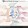 Herramientas de Marketing social para bibliotecas