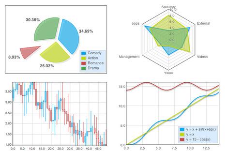 The HTML5 Graphing Library for Presentation Geeks: Flotr2 | Aplicaciones y Herramientas . Software de Diseño | Scoop.it