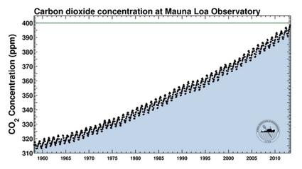 El efecto invernadero sigue creciendo | CalentamientoGlobal | Scoop.it