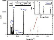 Study of the 24Mg(d,p0,1,2) reactions at energies and angles relevant to NRA | Nuclear Physics | Scoop.it