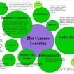 100+ STEM iPad Apps For Learning | 21 Century Learning | Scoop.it