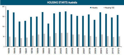 WA Leads the Way in Top Home Builders | Property | Scoop.it