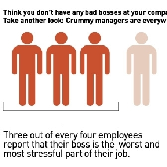 The Real Cost of Bad Bosses (article) | Team work | Scoop.it
