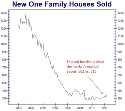 """""""Welcome To The Housing Non-Recovery"""" In Three Simple Charts 