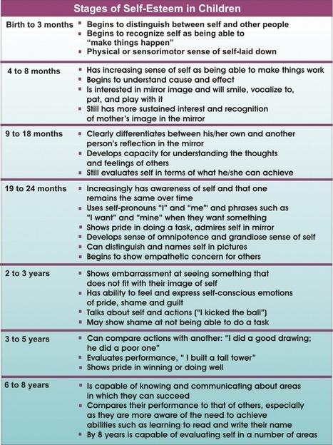 Stages of Development of Self-Esteem in Young Children | Kindergarten | Scoop.it