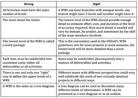 Six Steps to a (More) Useful WBS | Vito Titaro | Scoop.it