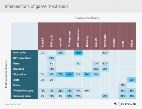 Which game mechanics make it to the top? | Scopely Industry Digest | Scoop.it