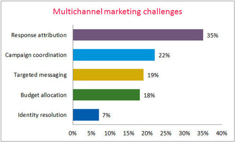 Moving from Multichannel to Cross-channel Marketing | Digital Digest - Third Edition | Scoop.it