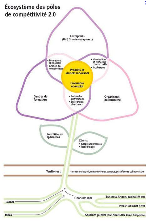 Le rôle de l'IMMATÉRIEL dans le développement des écosystèmes territoriaux | URBANmedias | Scoop.it