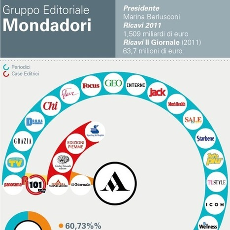 Maggiori gruppi editoriali italiani: chi li possiede? | Zeroventiquattro.it - Innovazione Business Territorio | Scoop.it