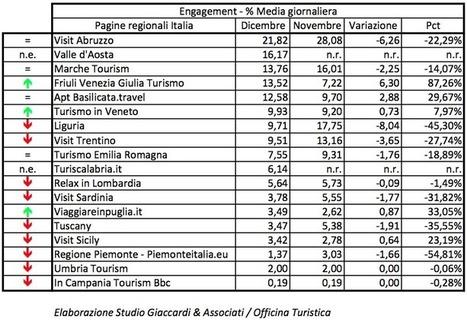Report di dicembre sulle pagine regionali del turismo su Facebook - Studio Giaccardi & Associati | Turismo e territorio | Scoop.it